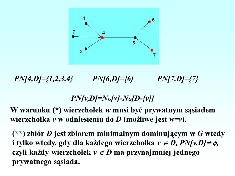 PN[4,D]={1,2,3,4} PN[6,D]={6} PN[7,D]={7} PN[v,D]=NG[v]-NG[D-{v}] W warunku (*) wierzchołek w musi być prywatnym sąsiadem.
